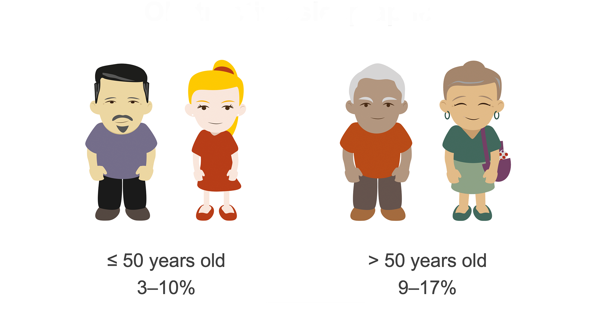 Man and women under fifty and man and women over fifty with prevalence of obstructive sleep apnea. Illustration.