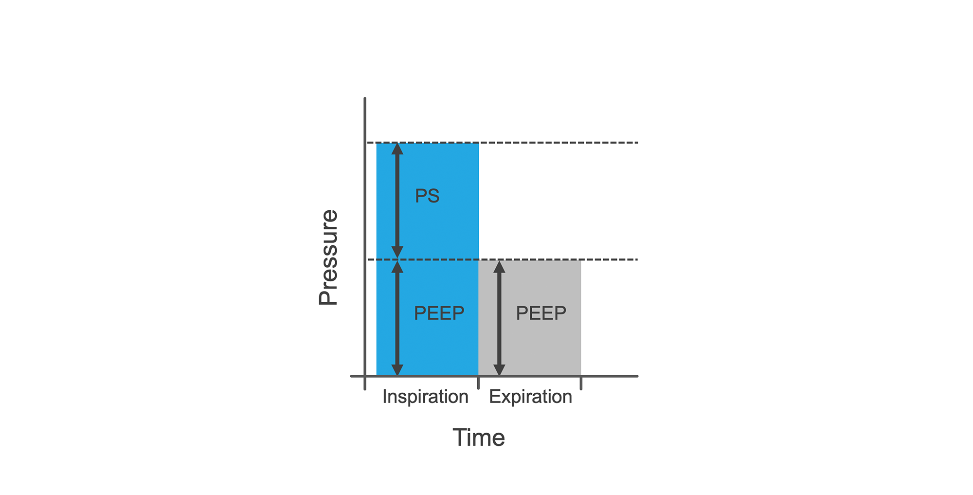 Graph of PEEP and PS in BPAP.