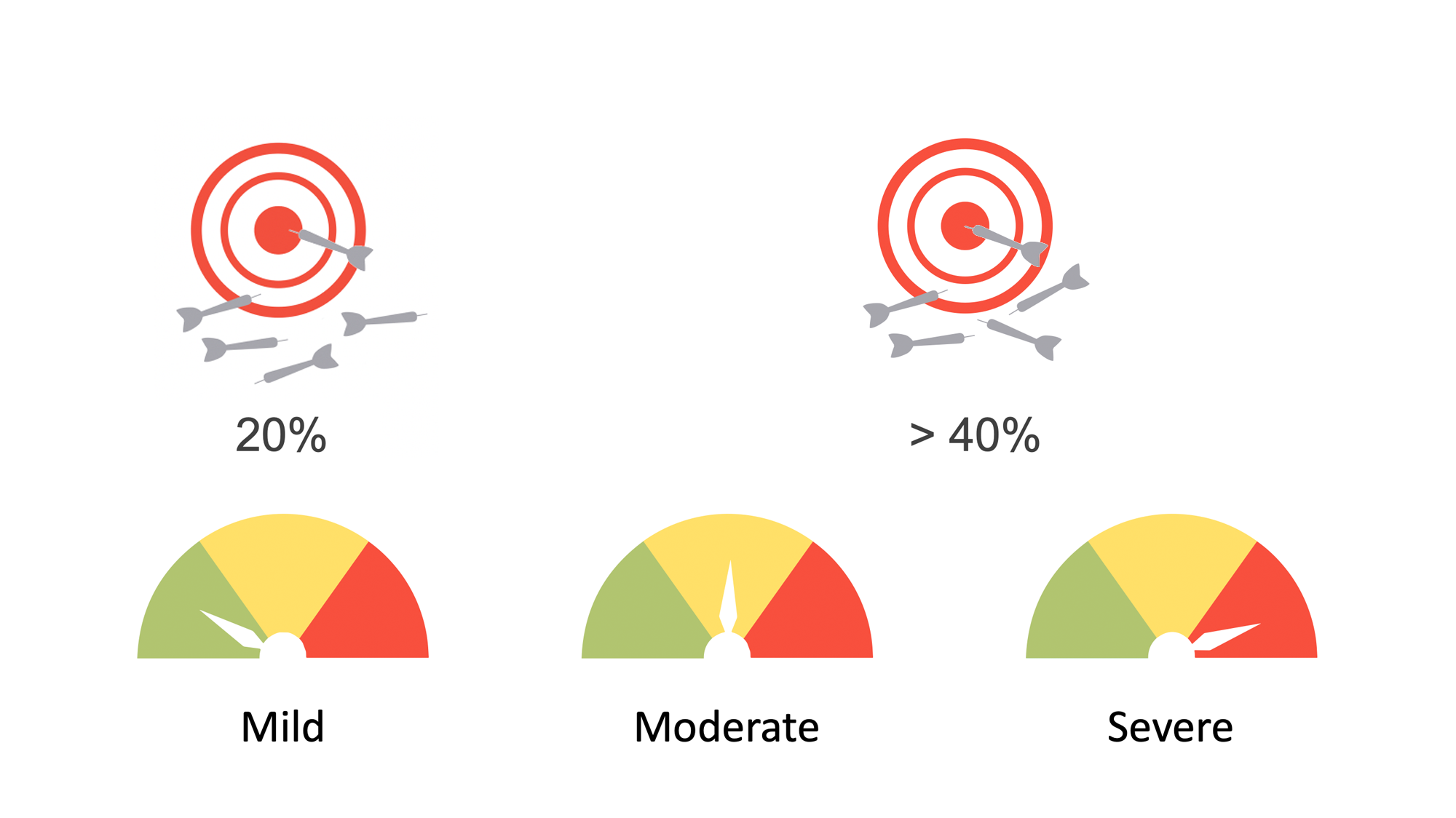 Severity indicators for mild moderate and severe ARDS and bullseyes for failure rates. Illustration.
