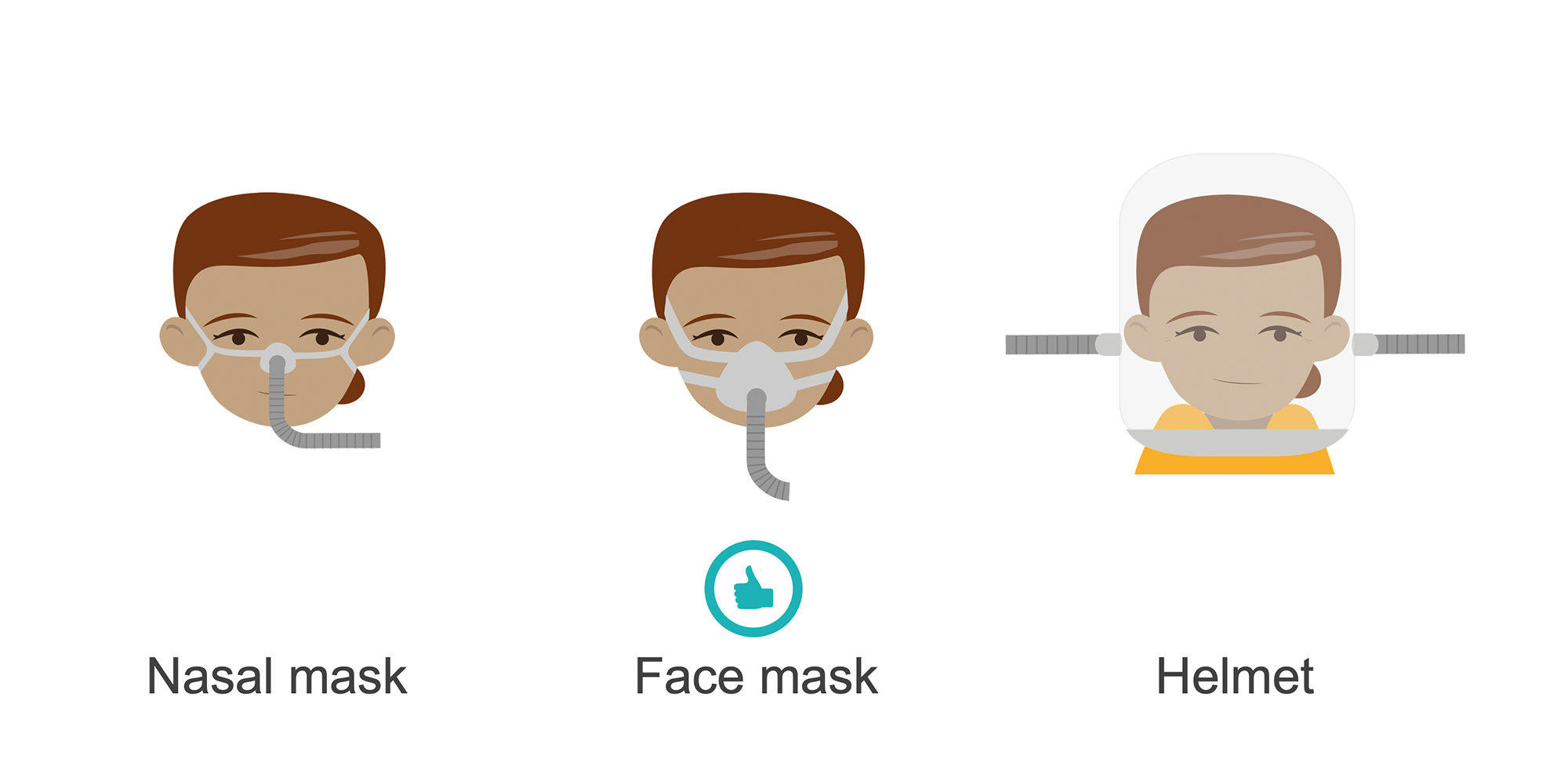 Three faces with three types of noninvasive ventilation masks: one covering nose, covering nose and mouth, full head. Cartoon.
