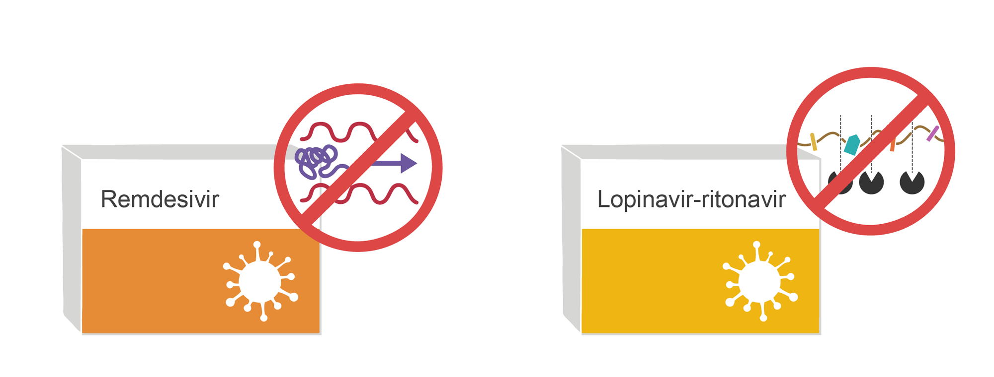 Treatments for SARS-Cov-2. Two boxes of antivirals (Remdesivir and Lopinavir) with mechanism of action shown. Illustration.
