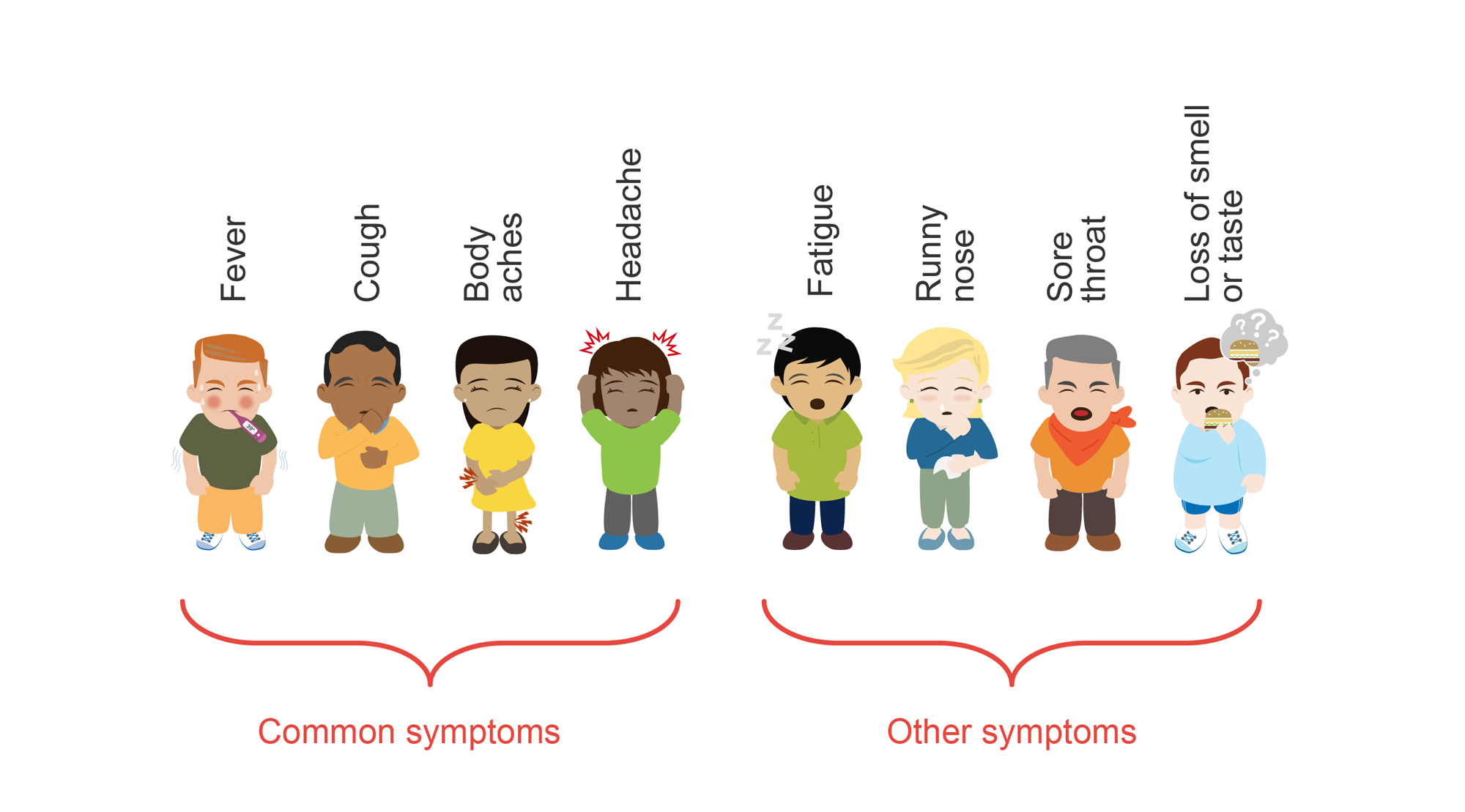 Eight cartoons showing symptoms of illness: fever, cough, runny nose, fatigue, headache, body aches, sore throat, fatigue, and loss of smell or taste.
