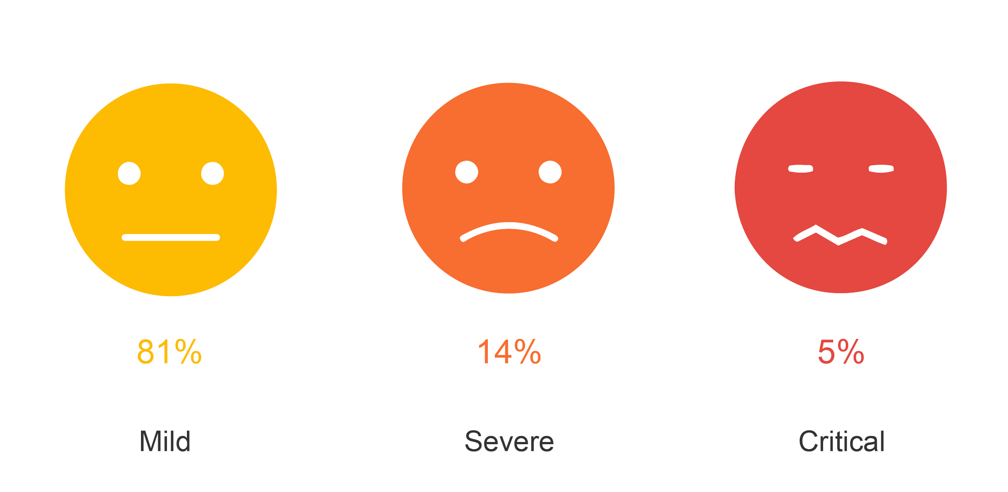 percent of mild (81), severe (14) and critical (5) cases of COVID 19.