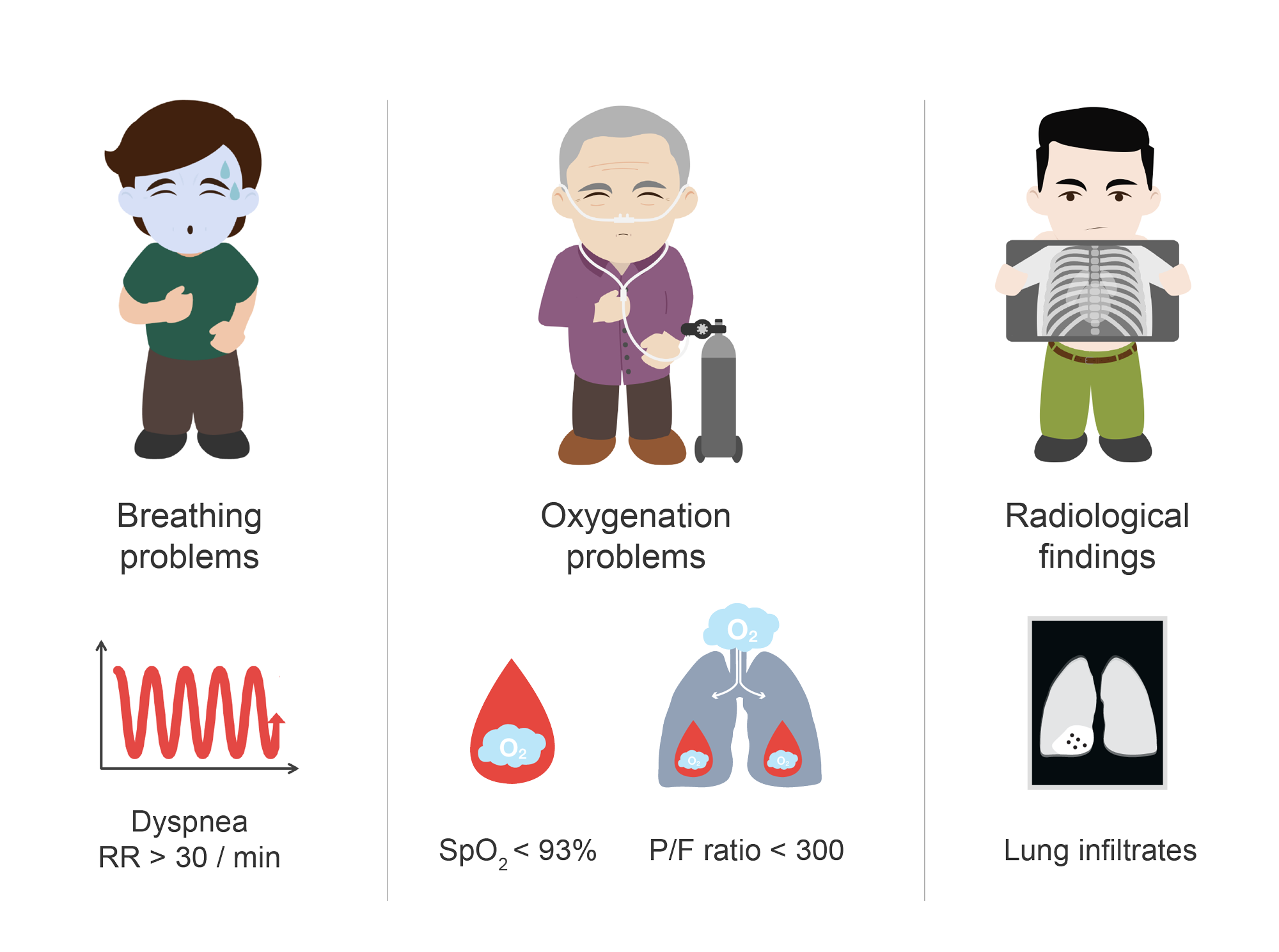Clinical characteristics of severe COVID-19 patients. Illustration.