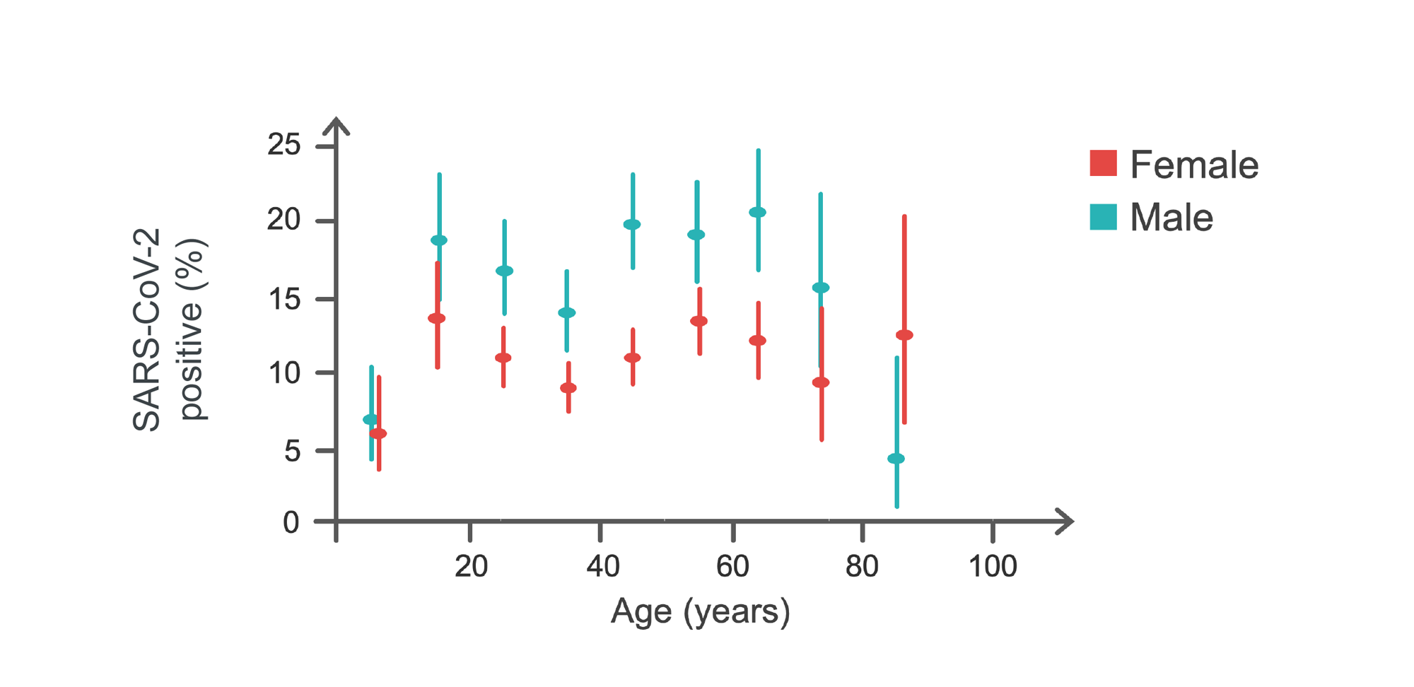 Graph of percent of positive COVID-19 cases by age and sex.