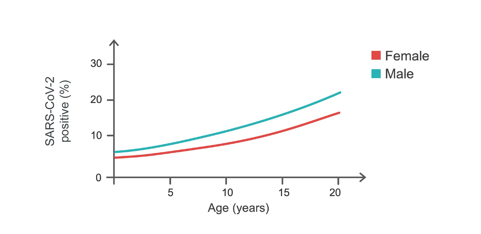 graph of fraction of individuals positive for COVID-19 by age and sex.