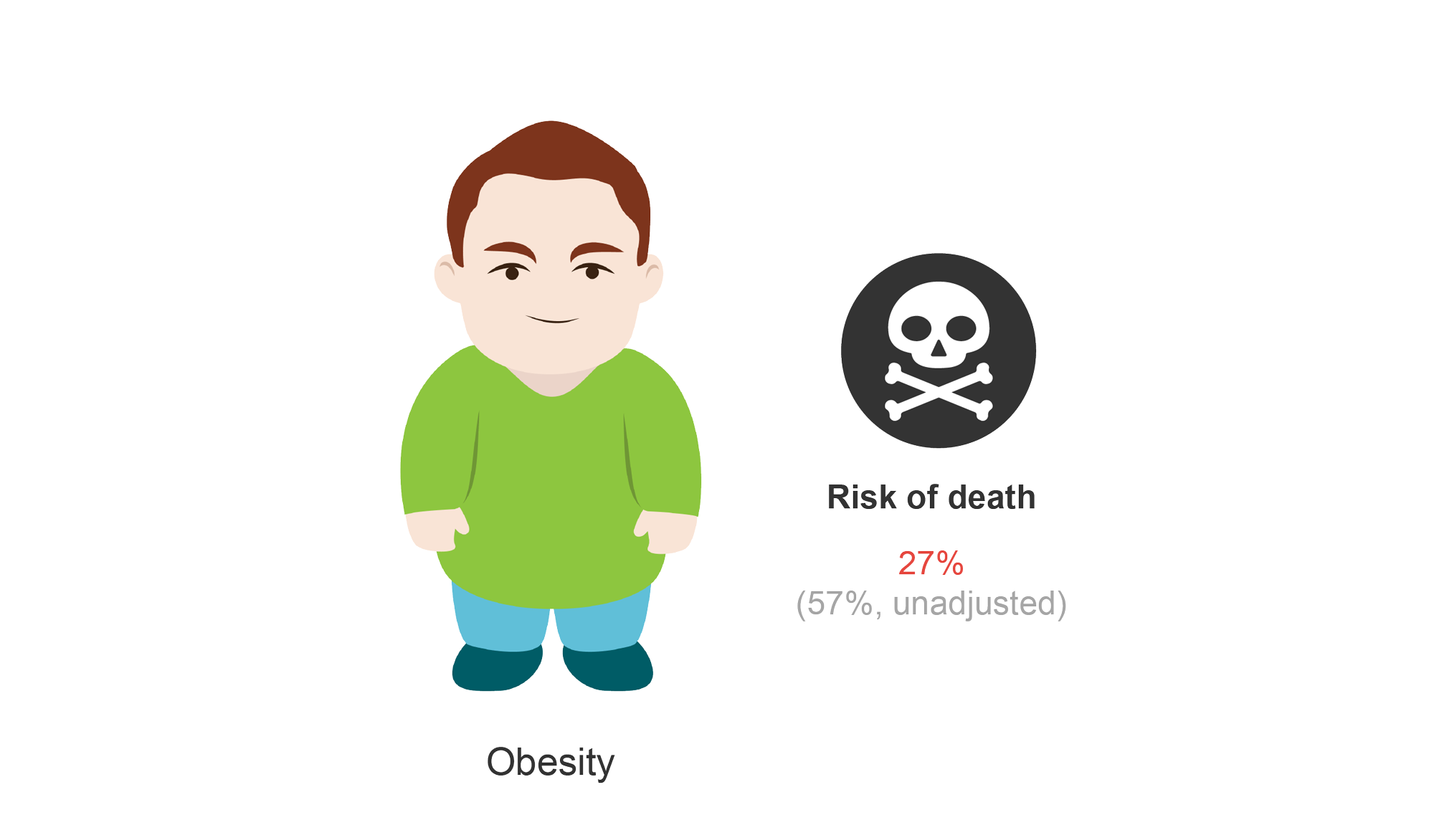 Obese patient and risk of death (27%). Cartoon