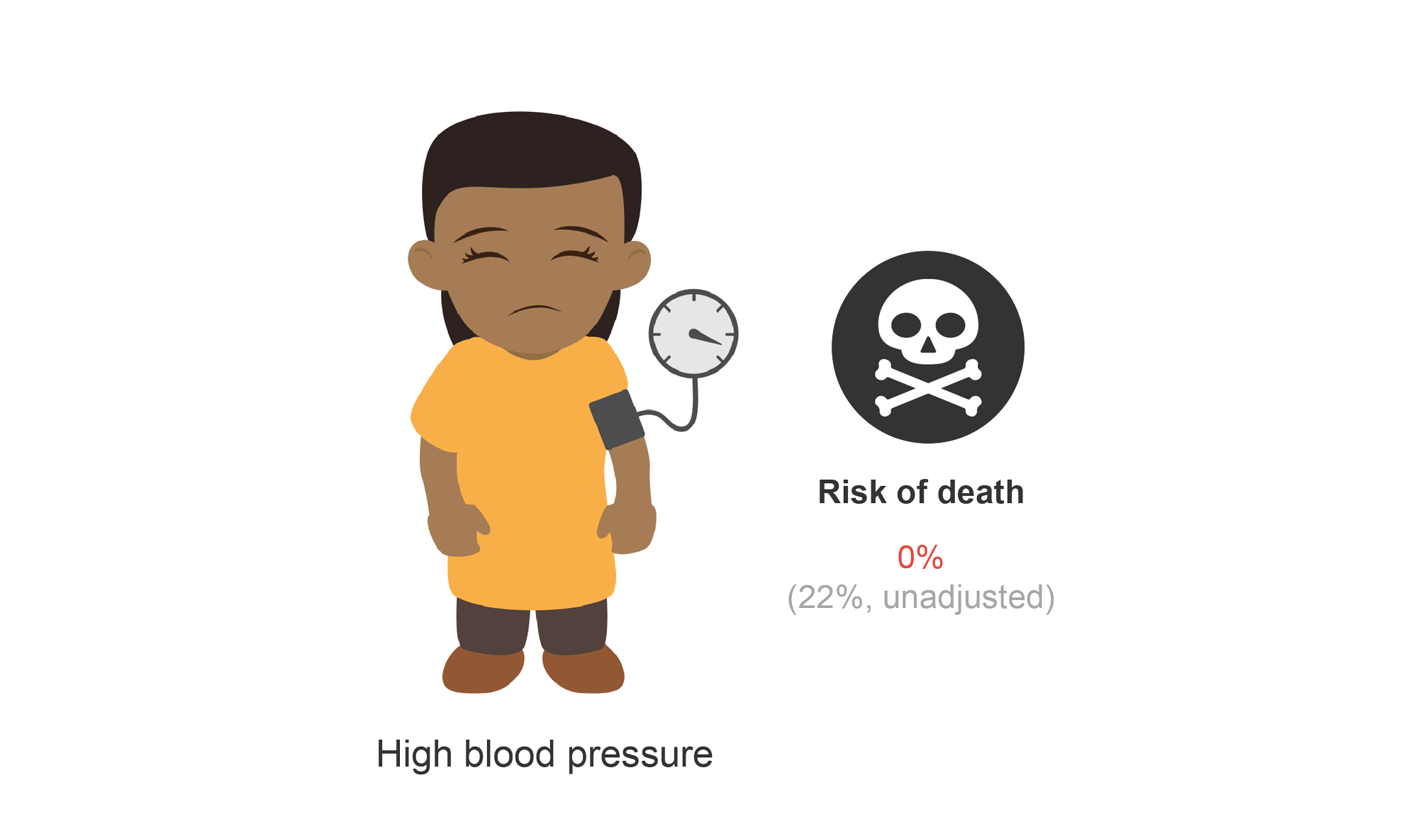 Female patient with high blood pressure and risk of death. Cartoon