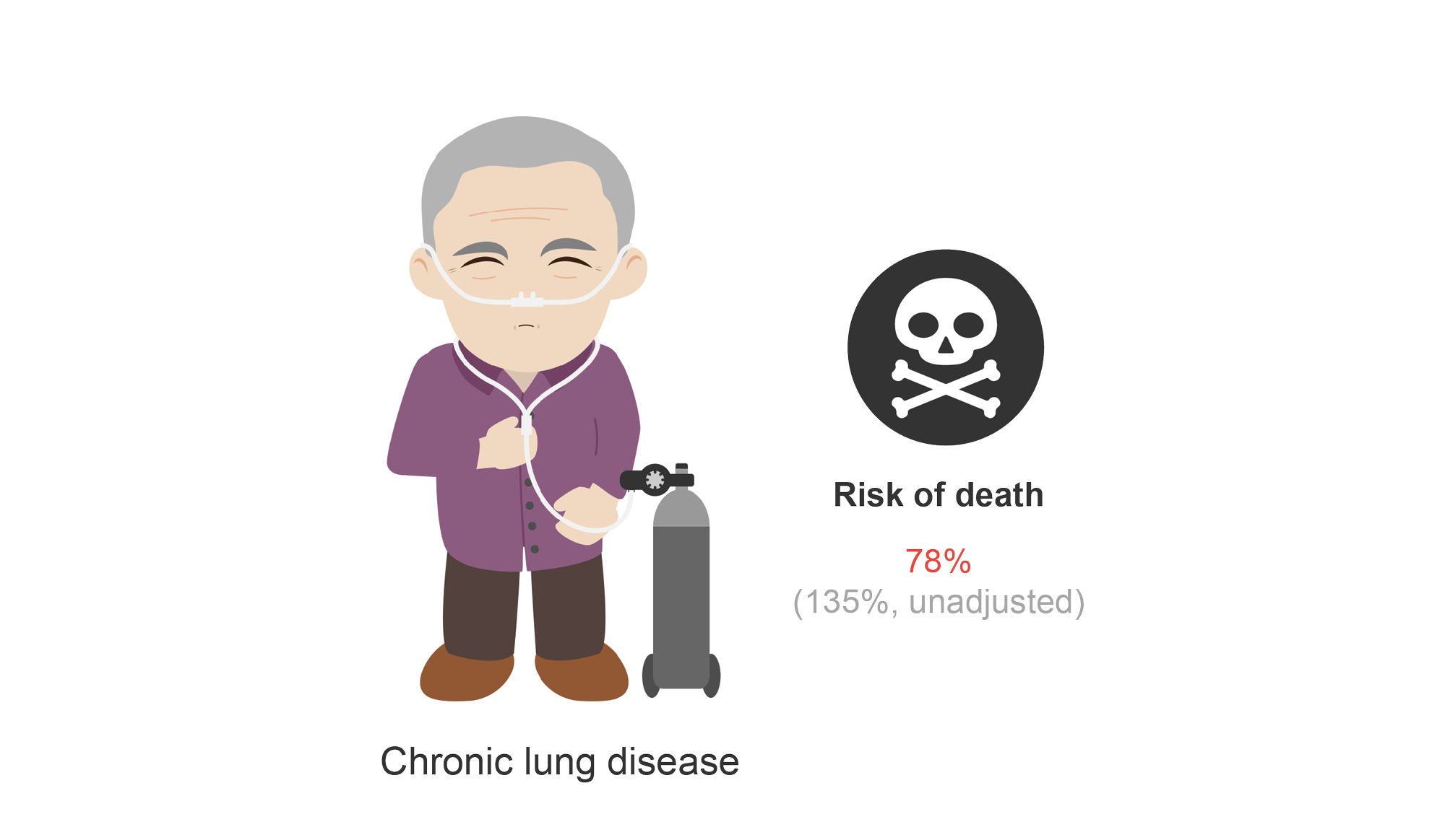 Male patient with chronic lung disease and risk of death (78%). Cartoon