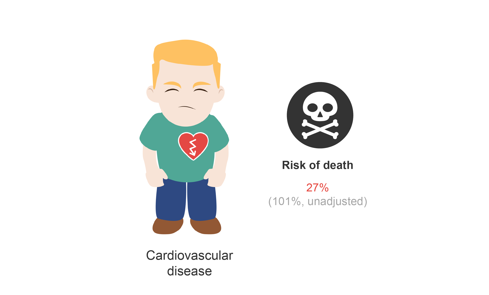 Male patient with cardiovascular disease and risk of death (27%). Cartoon