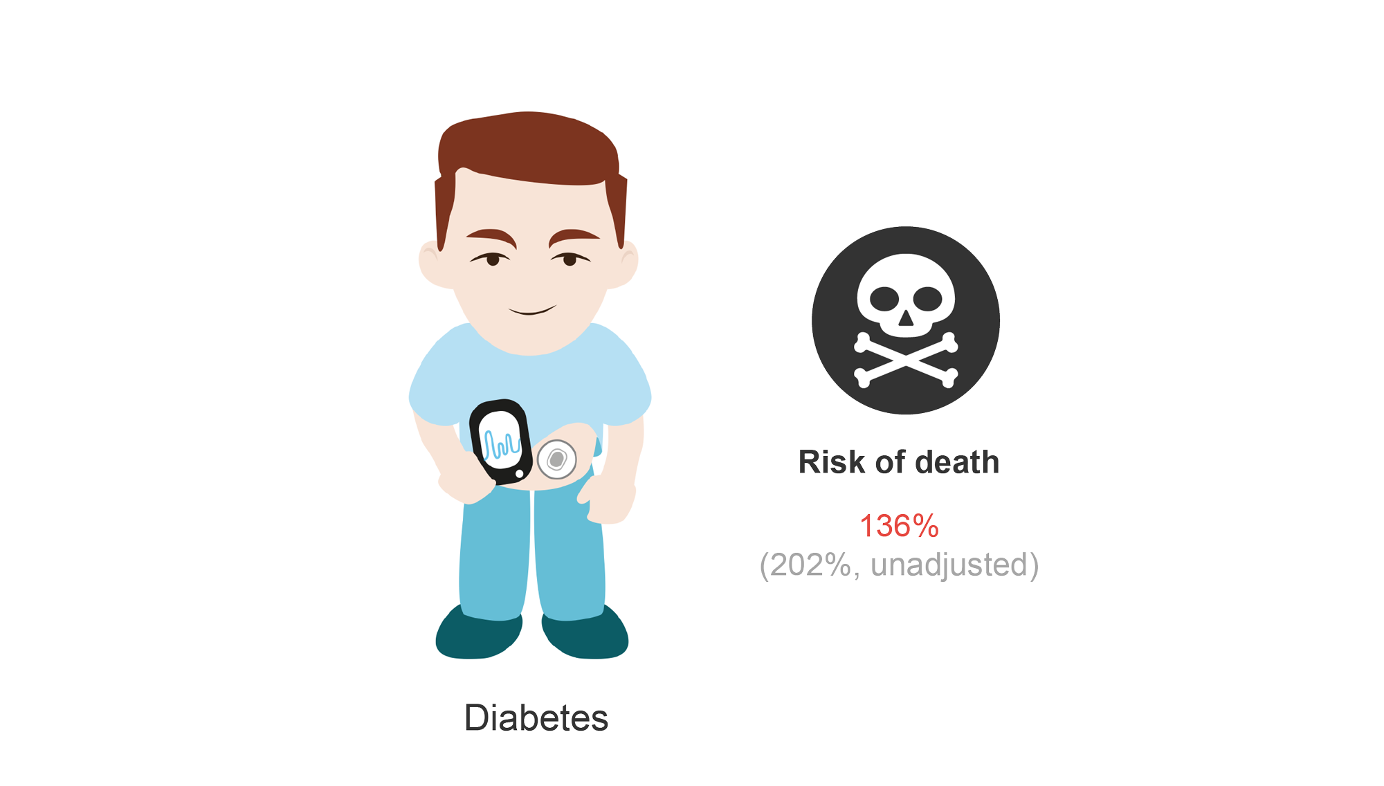 Male patient with diabetes and risk of death (136%). Cartoon