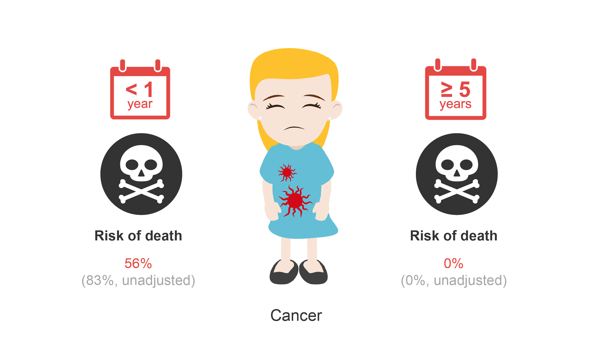 Female patient with cancer and risk of death (56%). Cartoon