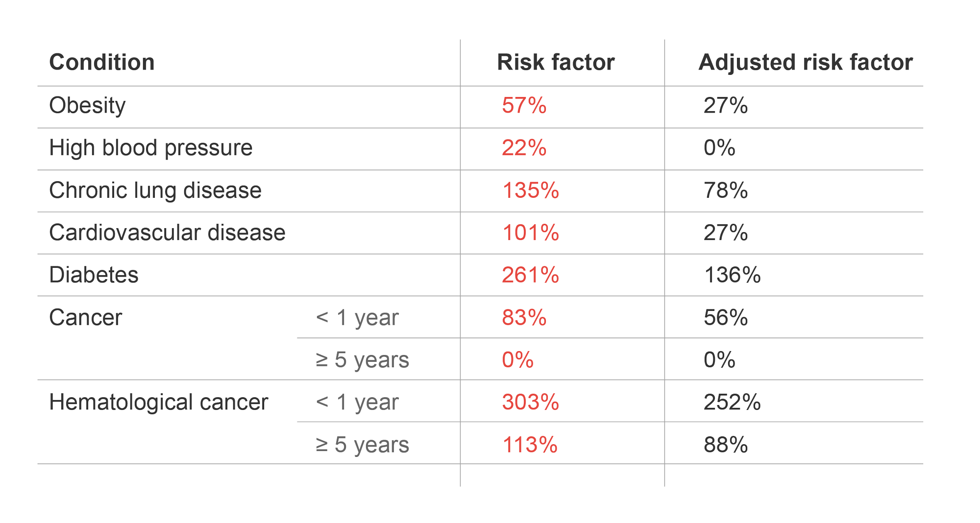 table of common preexisting conditions and the associated increased risk of death due to COVID-19.