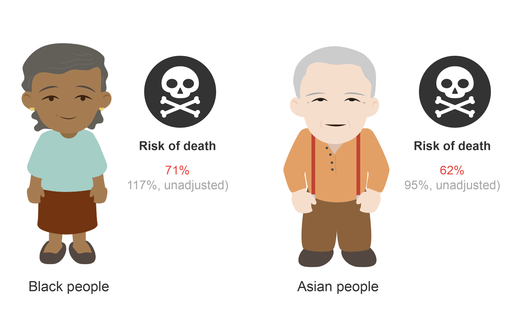 Female black patient and risk of death (71%) and male Asian patient (62%) Cartoon