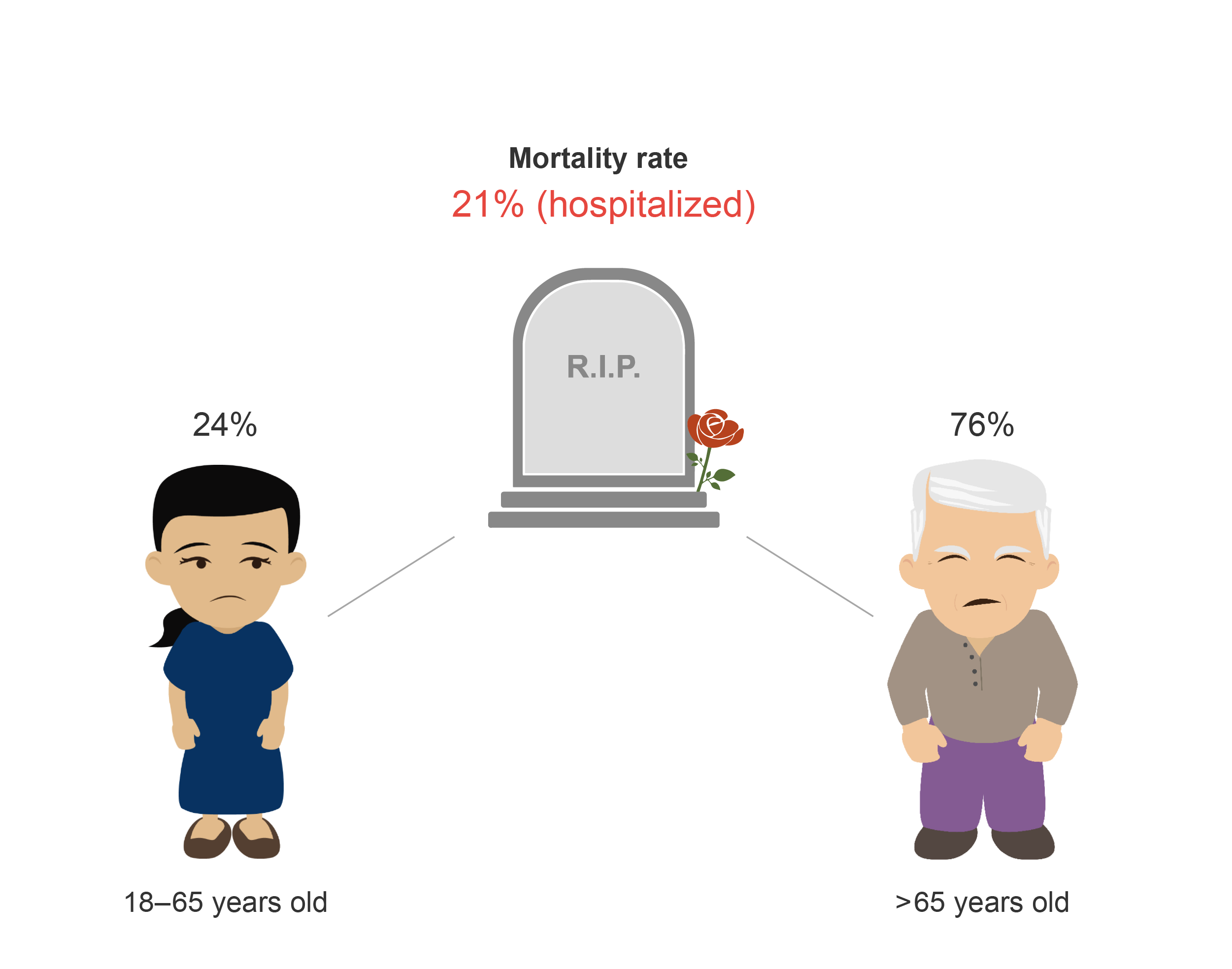 Mortality rate, hospitalized, for patients with COVID 19. Cartoon.
