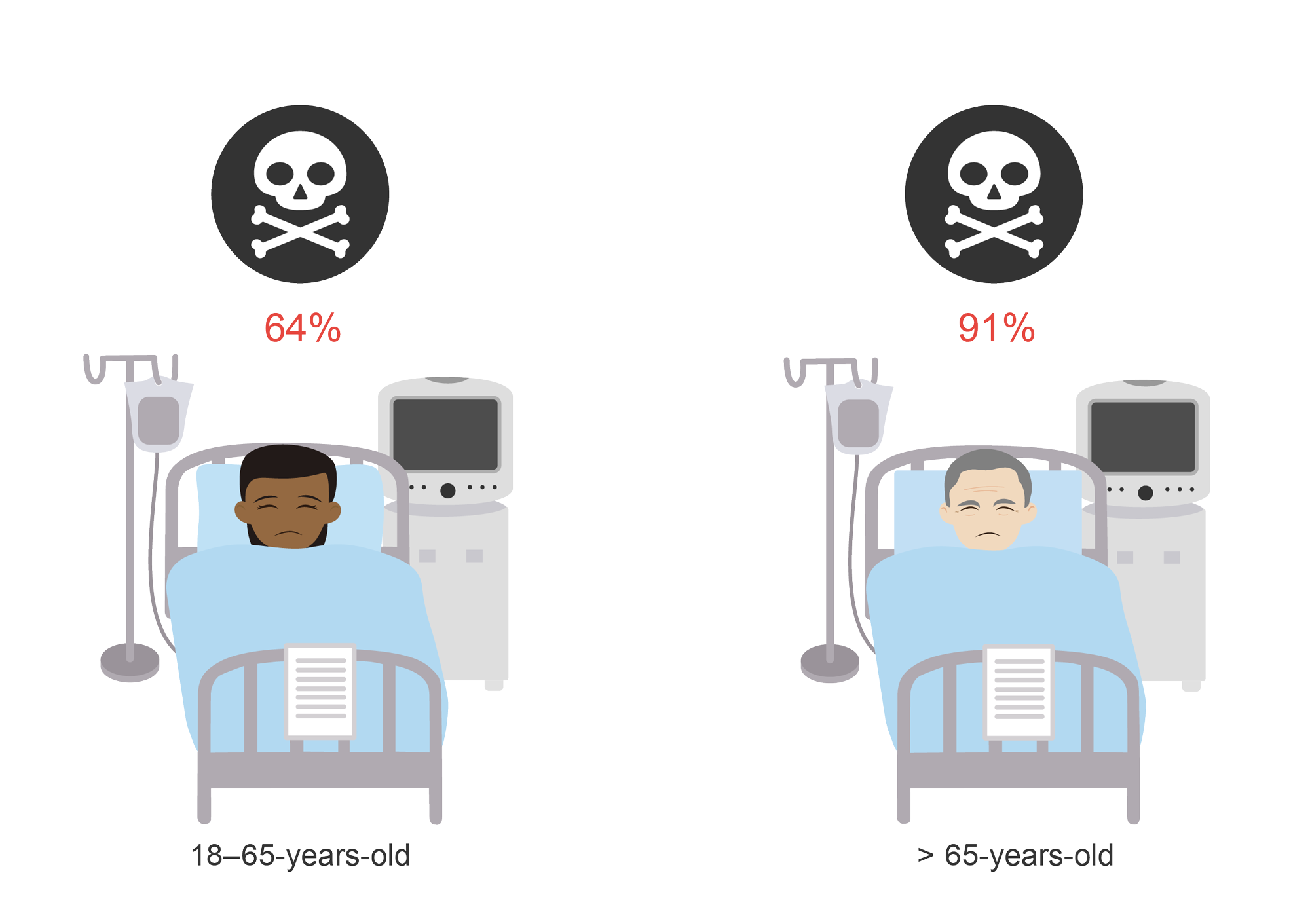 Case fatality rate for patients with COVID 19 in the ICU. Cartoon.