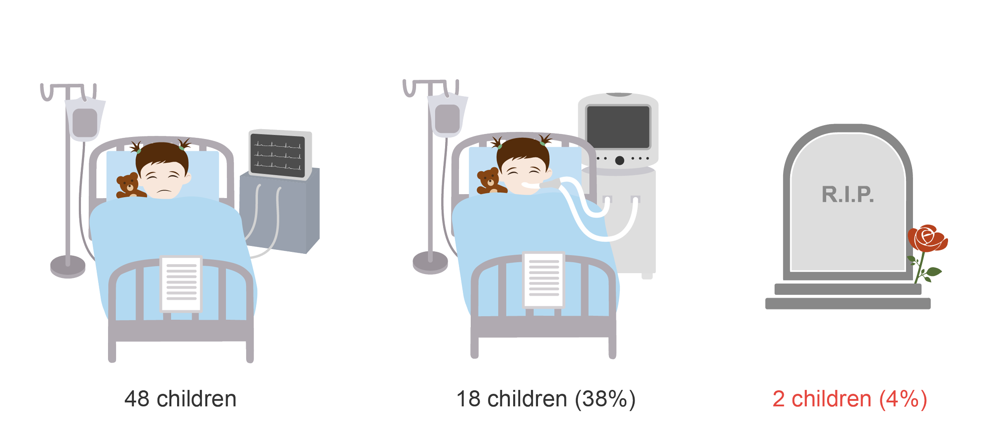 Case fatatlity rate for hospitalized children with COVID 19. Cartoon.