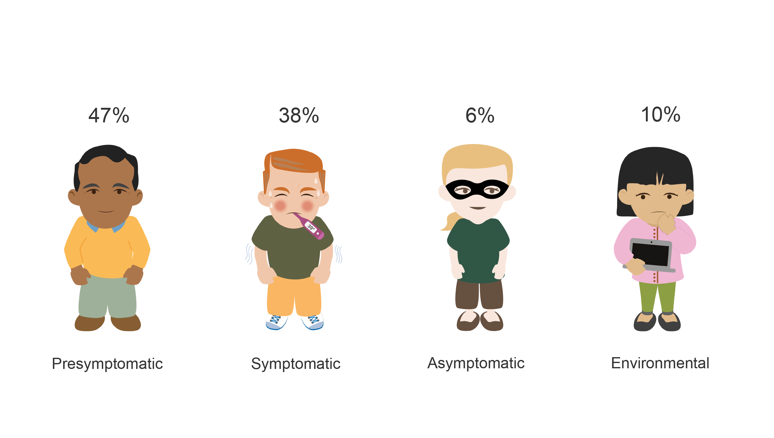 Four cartoons showing the modes of transmission of COVID-19, presymptomatic (47%), symptomatic (38%), asymptomatic (6%), and environmental (10%).