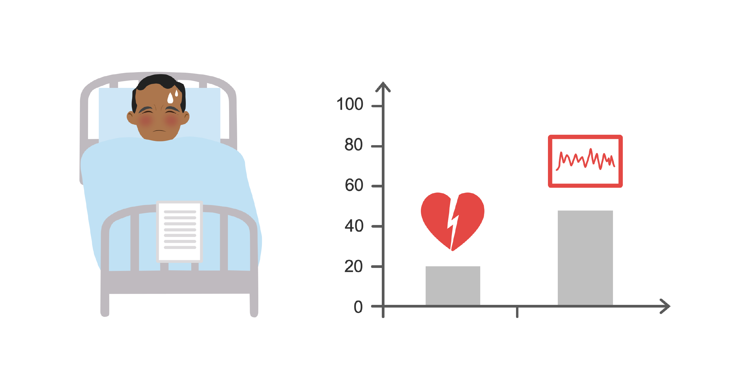 Patient in hospital bed and graph showing 20% heart damage and 44% arrythmia. Illustration.