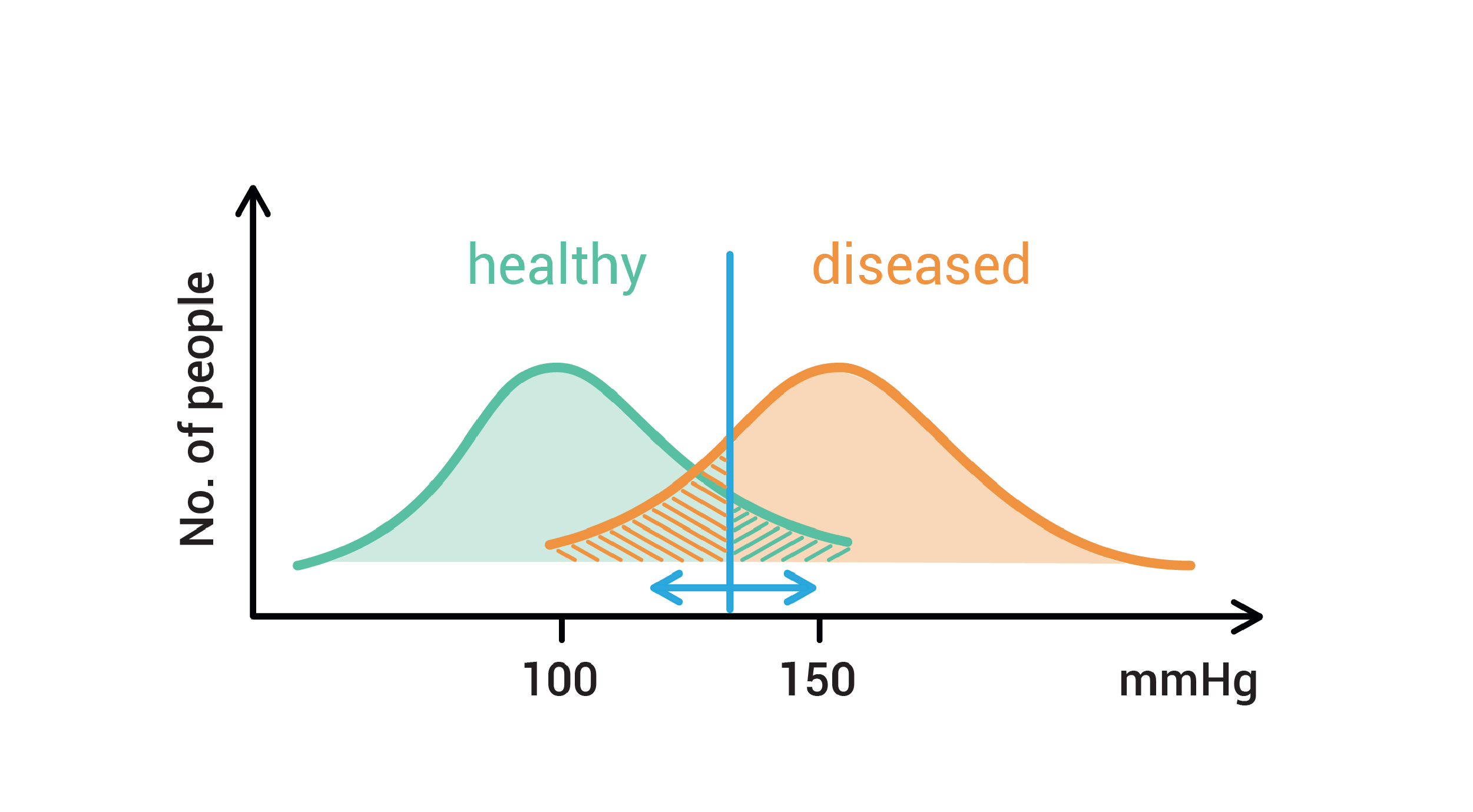 Graph identifying a threshold between healthy and diseased individuals. Illustration.