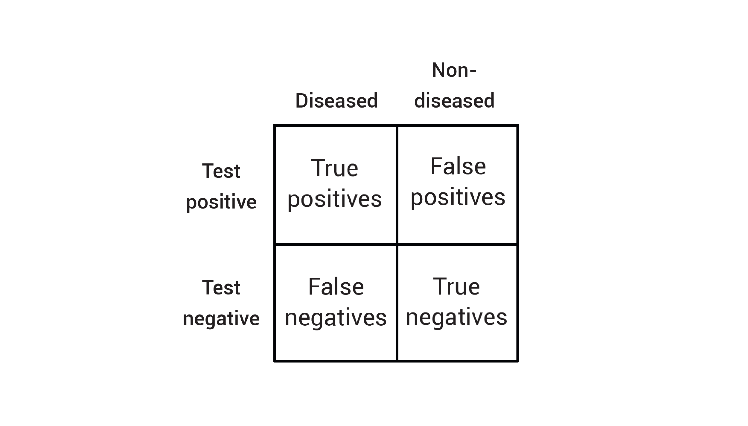 The relationship between disease status and diagnostic test results. Illustration.