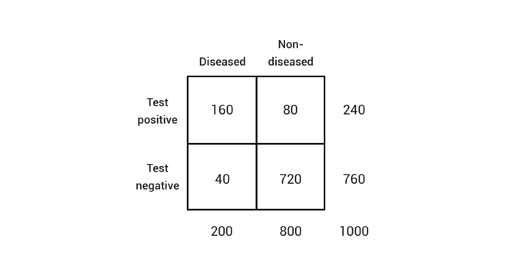Example showing number of true and false positives and true and false negatives.