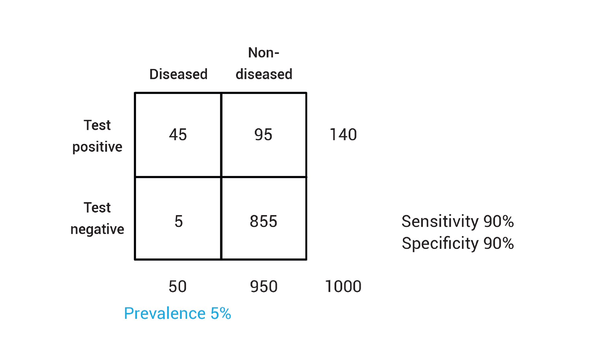 Example showing true and false positive and true and false negative results and impact of prevalence.