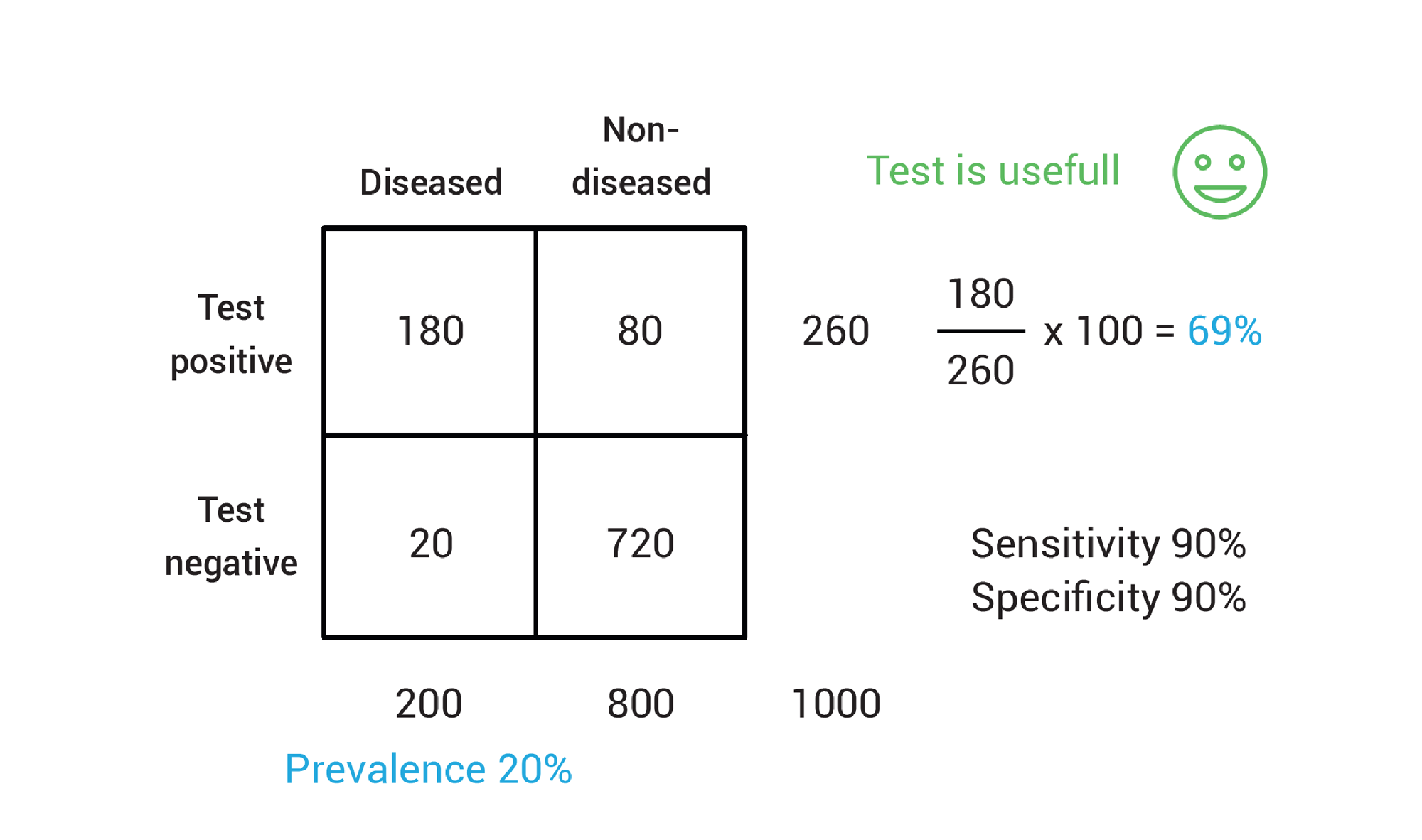 Calculating a positive predictive value with moderate disease prevalence.