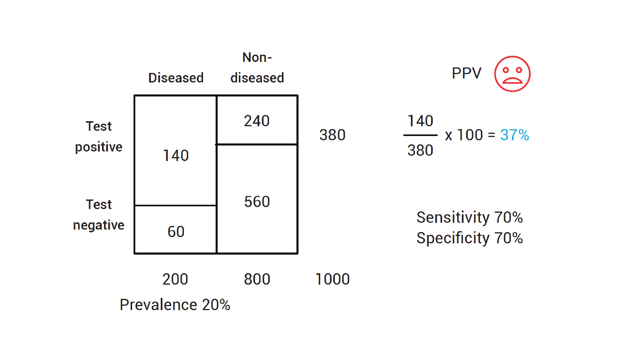 Calculating positive predictive value with low disease prevalence.