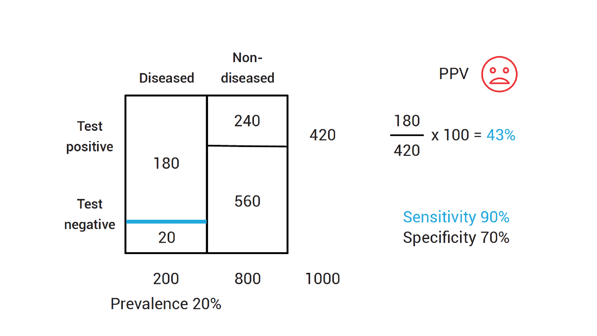 Calculating positive predictive value with low disease prevalence using a test with high sensitivity.