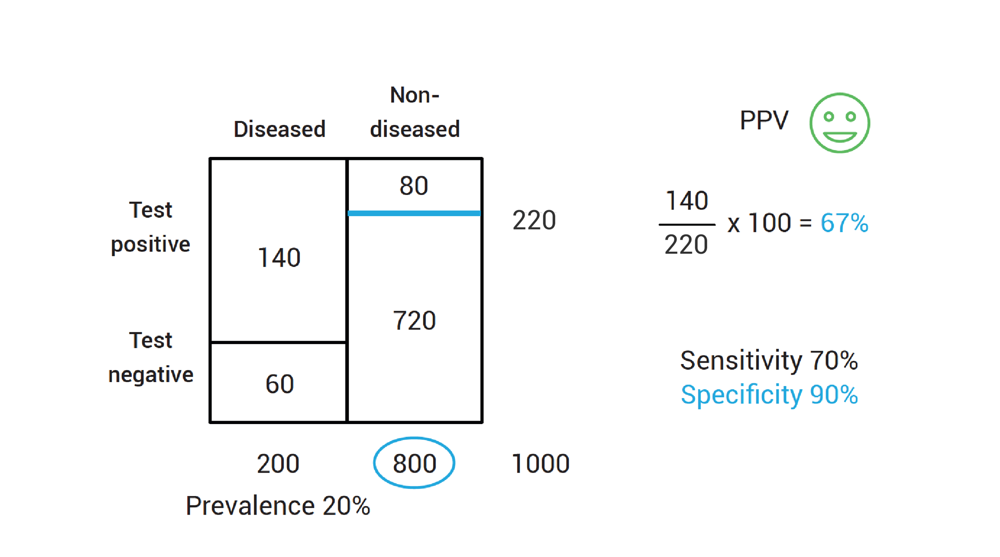 Calculating positive predictive value with low disease prevalence using a test with high specificity.