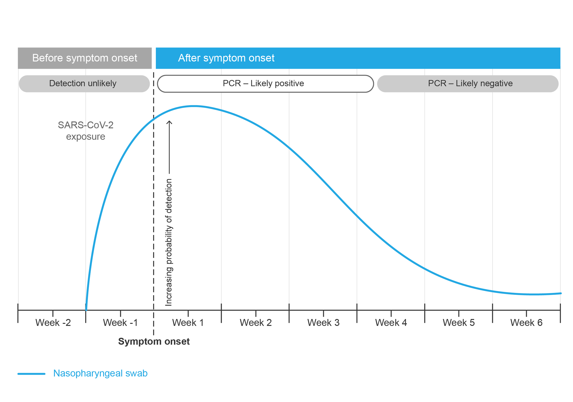 Probability of detecting SARS-CoV-2 using RT-PCR with a nasopharyngeal swab versus time since symptom onset. Graph.