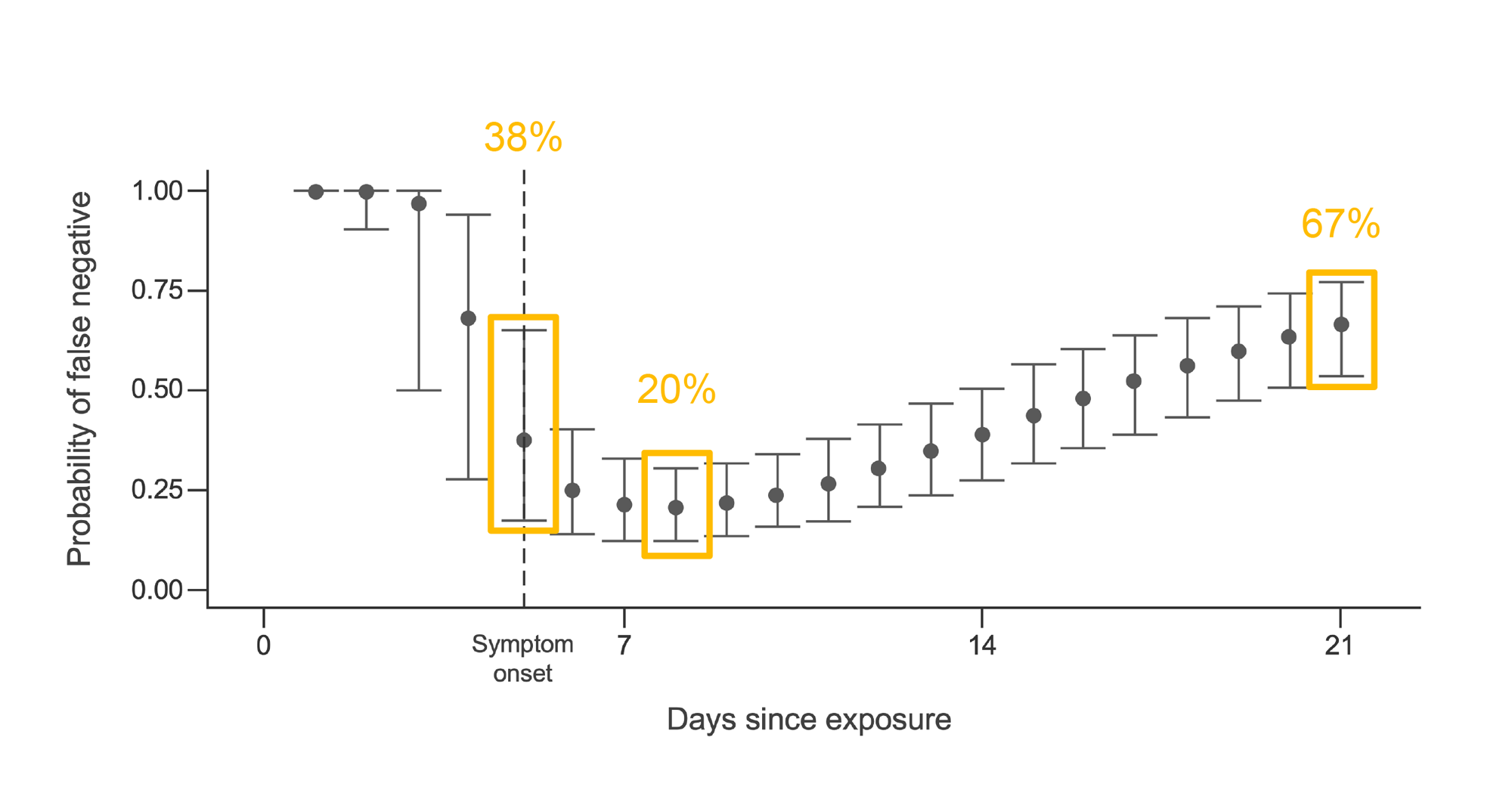 Probability of false negative test result on RT-PCR using a nasopharyngeal swab versus time since exposure to SARS-CoV-2. Graph.