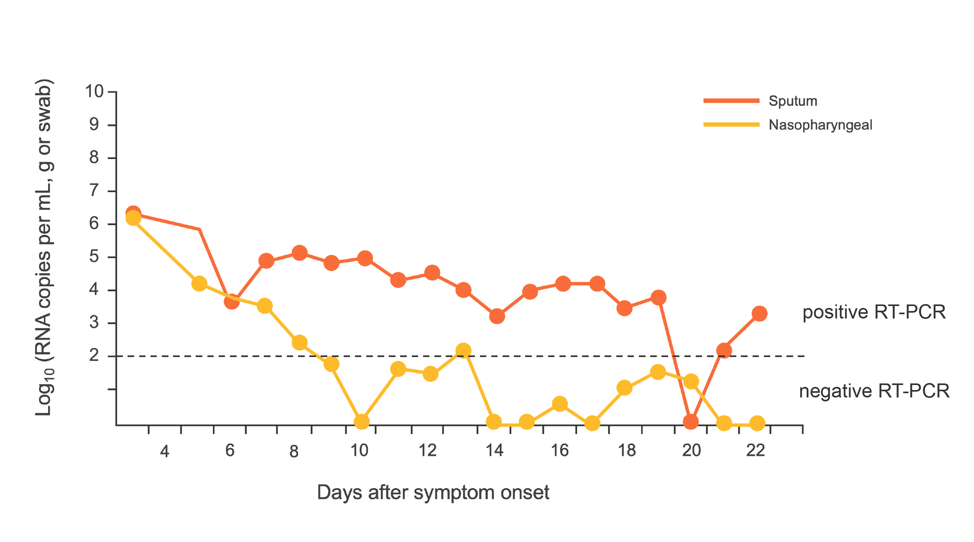Viral load of SARS-CoV-2 versus days after COVID-19 symptom onset. Graph.