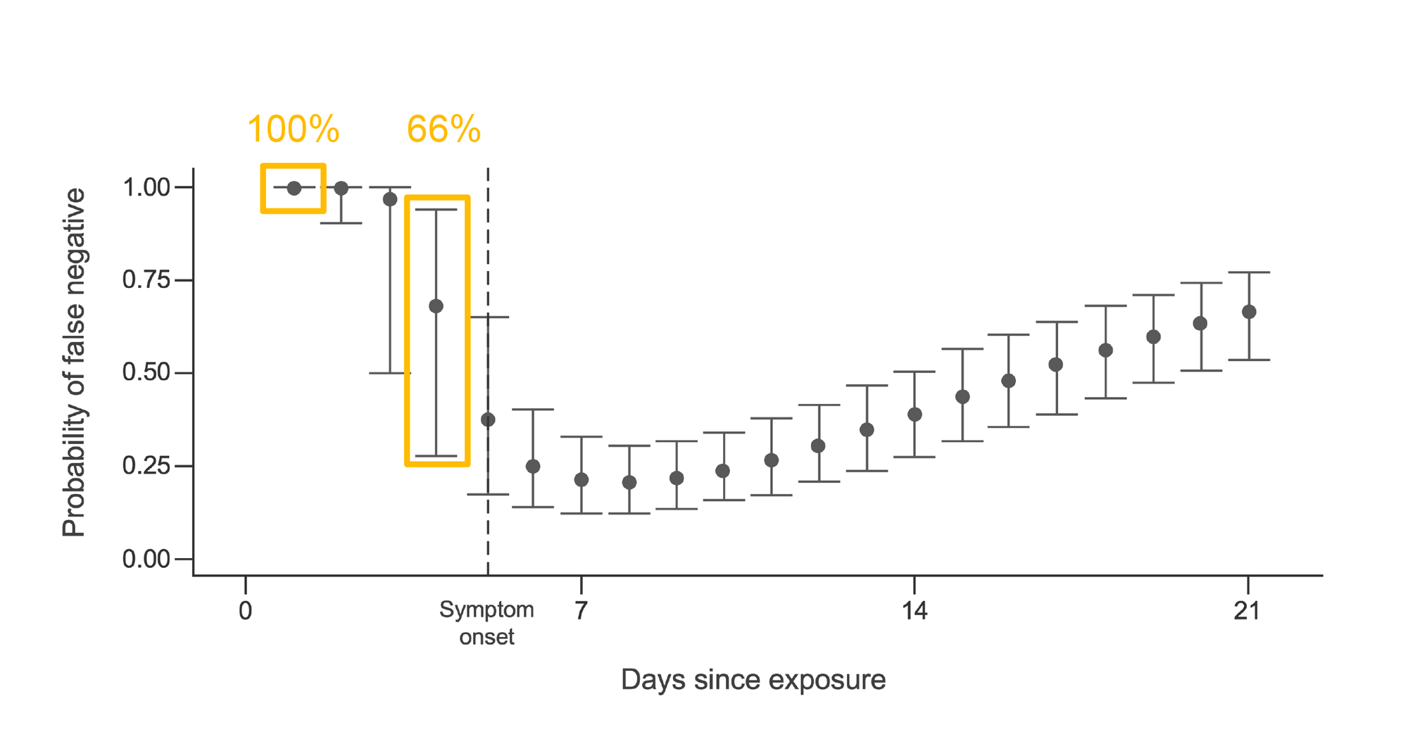 Probability of false negative rate for RT-PCR over time size exposure in COVID-19. Graph.