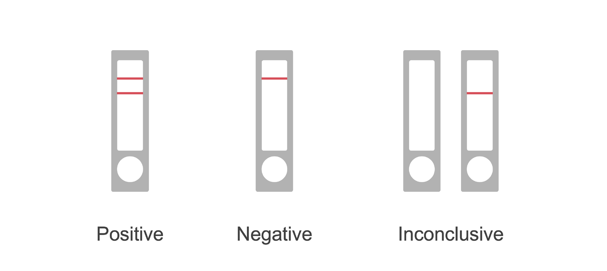Positive, negative and inconclusive test results on lateral flow immunoassay tests. Illustration.