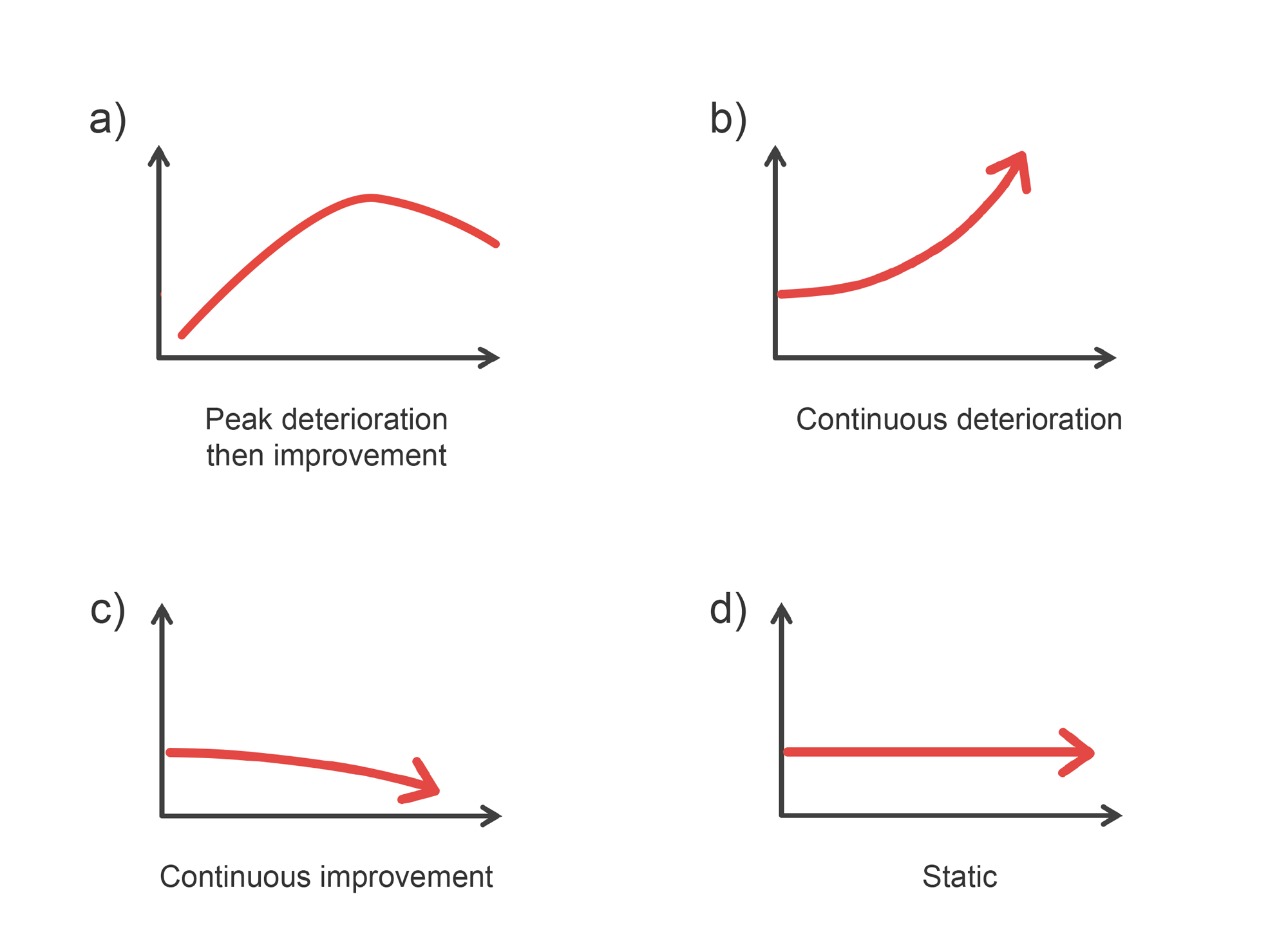 Graphs depicting patterns of CT changes over time in patients with COVID-19. Peak deterioration then improvement. Continuous deterioration. Continuous improvement. Static. Illustration.