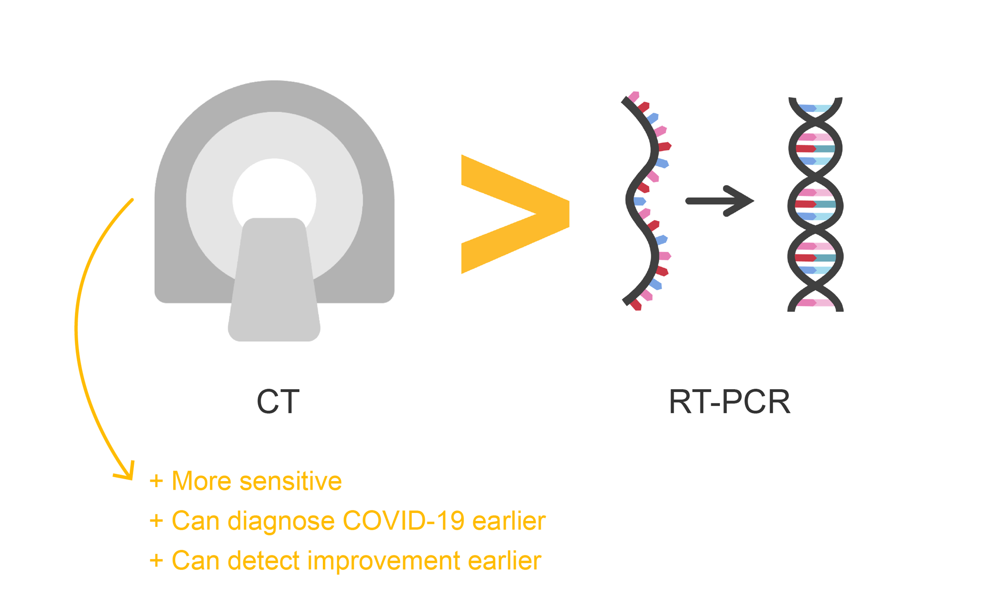 text. CT scanner. RNA chain. DNA double helix. Illustration.