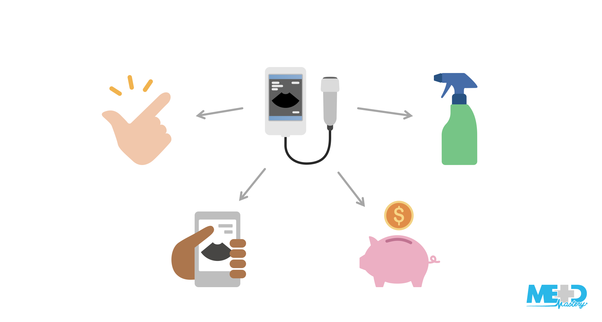 Multi-component illustration of handheld ultrasound device with arrows pointing to hand snapping fingers, portable device displaying echocardiogram, piggy bank, and spray bottle.