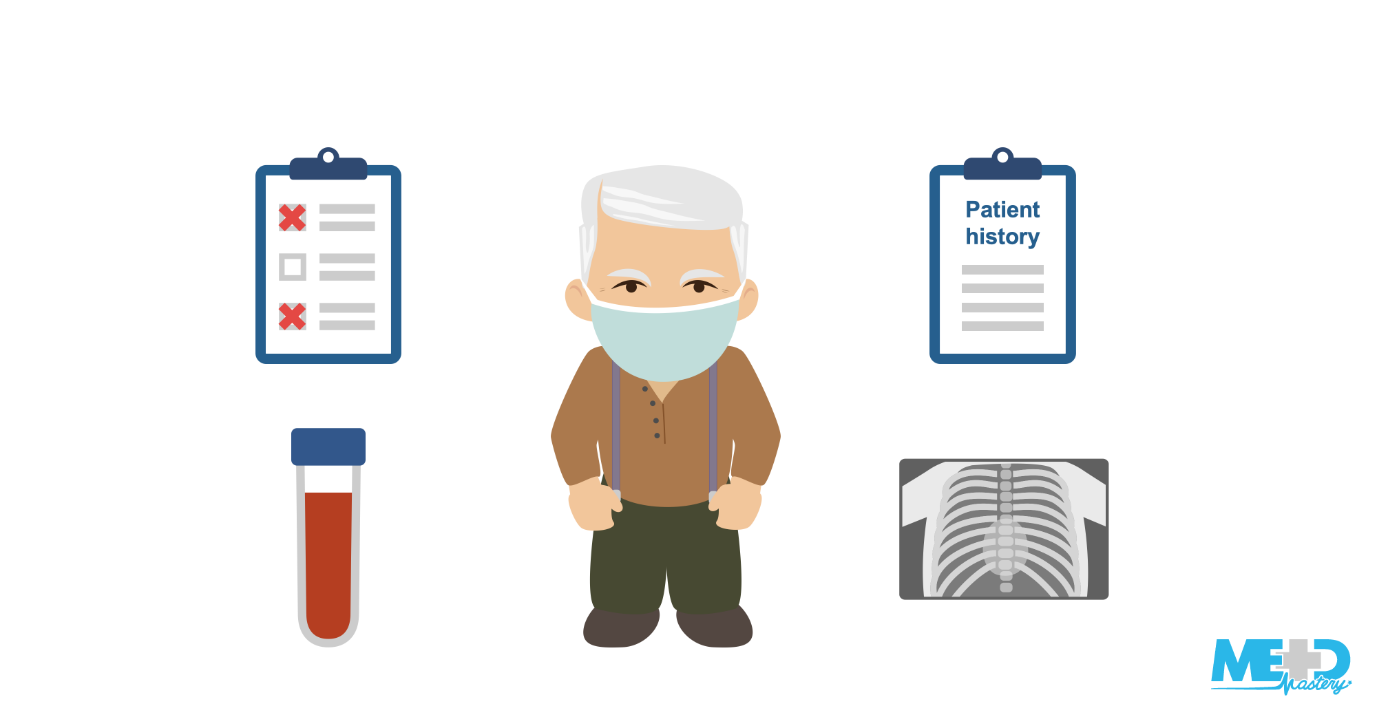 Multi-component illustration of checklist, patient history checklist, blood sample, and chest x-ray around an elderly man wearing a mask.