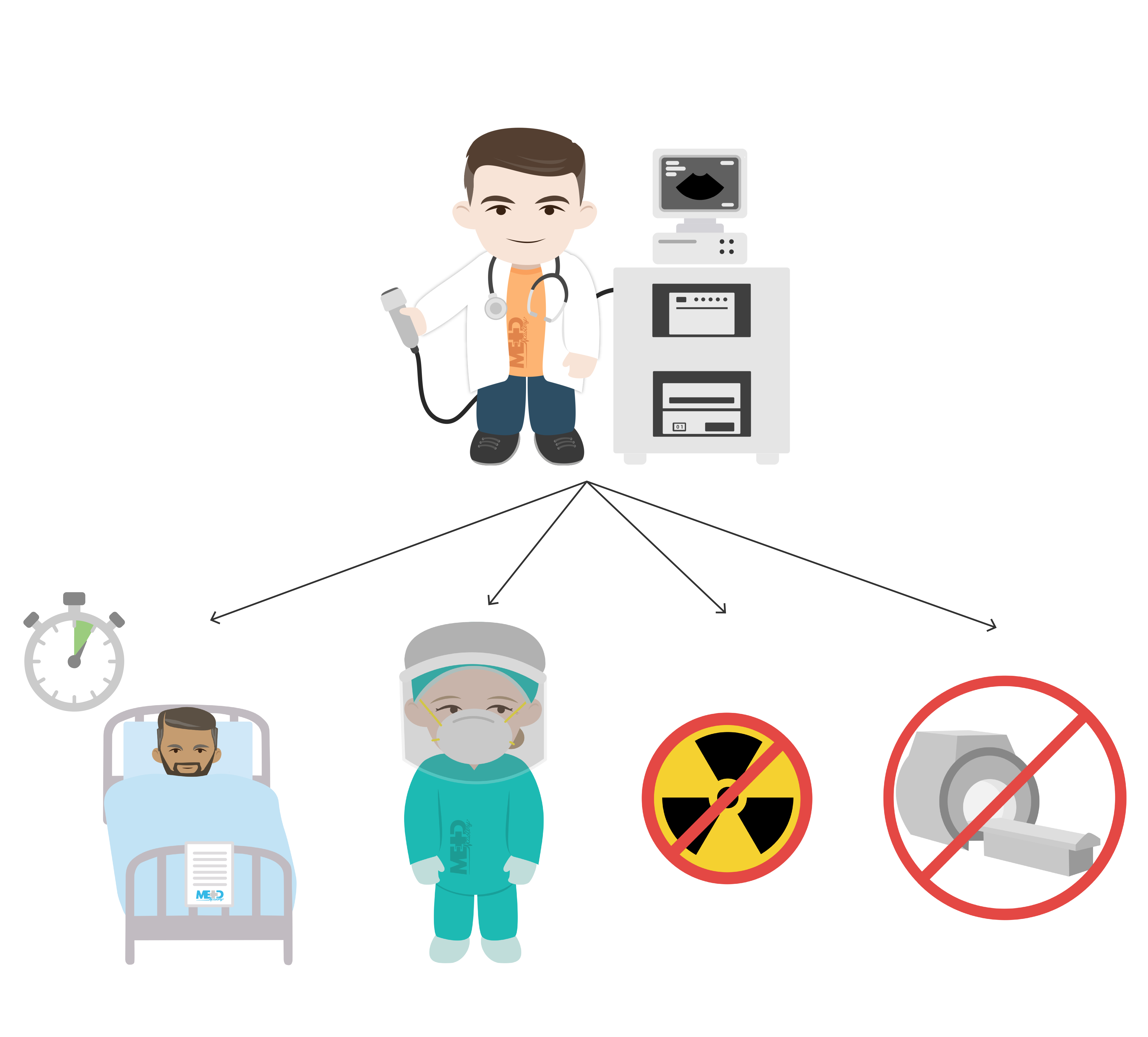 Multi-component illustration of a doctor using ultrasound with arrows pointing to a patient in bed, crossed-out radioactive symbol, doctor in personal protective equipment (PPE), and crossed-out computed tomography (CT) scan.