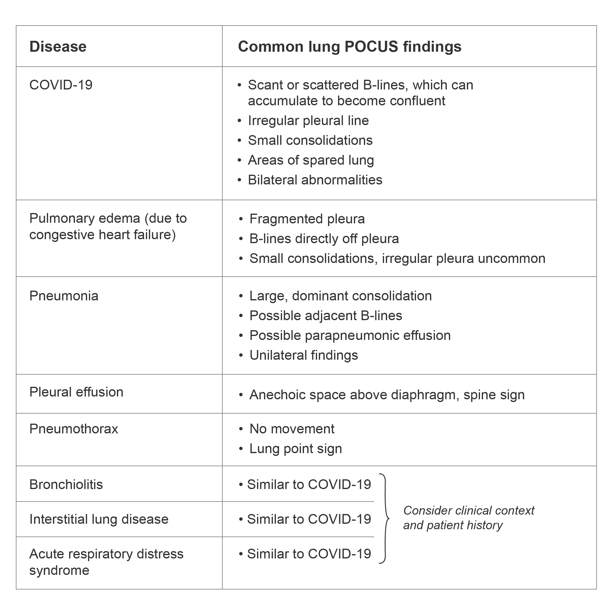 Table of common lung point-of-care ultrasound (POCUS) findings for COVID-19, pulmonary edema, pneumonia, pleural effusion, pneumothorax, bronchiolitis, interstitial lung disease, and acute respiratory distress syndrome (ARDS).
