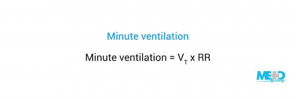 Minute ventilation equals tidal volume (VT) times the respiratory rate (RR).