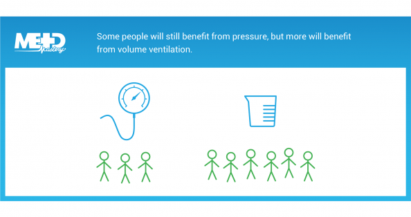 An illustrated reminder explaining that some people benefit from pressure, but more will benefit from volume ventilation.
