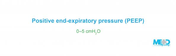 Positive end-expiratory pressure, or PEEP, is set between zero and five centimeters of water. Text image.