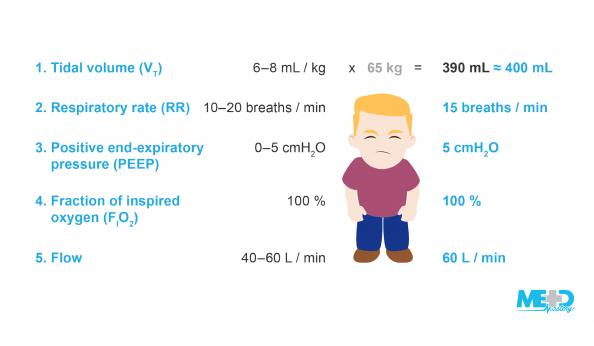 Figure 6. The initial settings for a male patient with an ideal body weight of 65 kilograms on assist-control (AC) volume control mode ventilation are a tidal volume of 400 mL, a respiratory rate of 15 breaths / min, a PEEP of 5 cmH2O, an FIO2of 100
