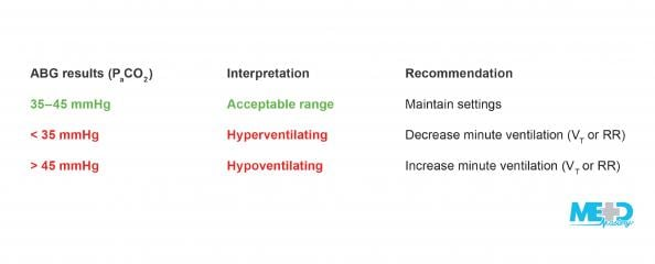 Table of PaCO2 results, interpretation, and recommendation.