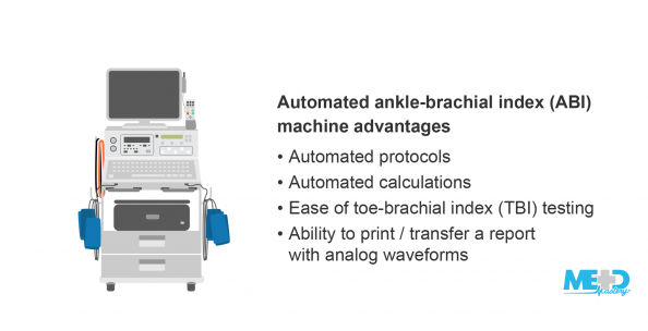 Illustration of an automated ankle-brachial index (ABI) machine beside a list of advantages.