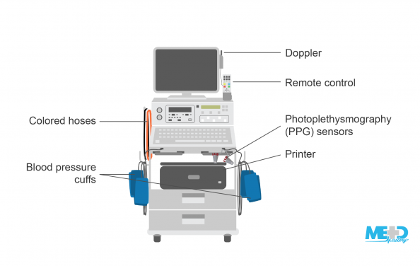 Automated ankle-brachial index (ABI) machine with blood pressure cuffs, colored hoses, Doppler, remote control, photoplethysmography (PPG) sensors, and printer labeled. Illustration.