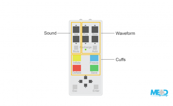 Automated ankle-brachial index (ABI) machine remote control with main sections highlighted: sound, waveform, and cuff. Illustration.